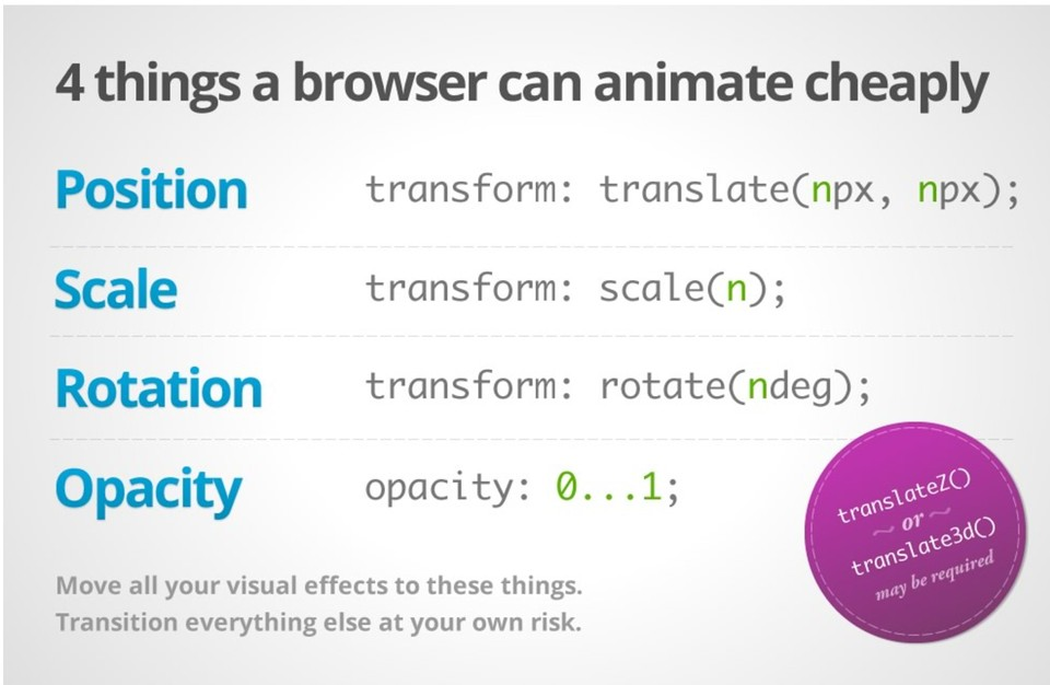 CSS Animation Infographic